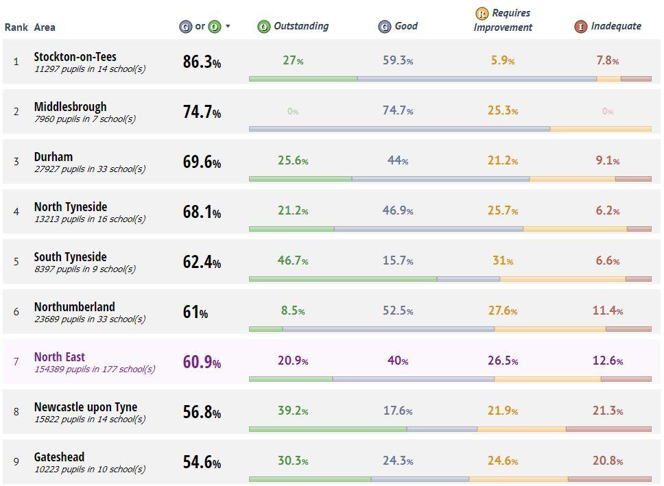 Performance Data | Education Gateshead