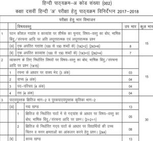Hindi Syllabus class 10th
