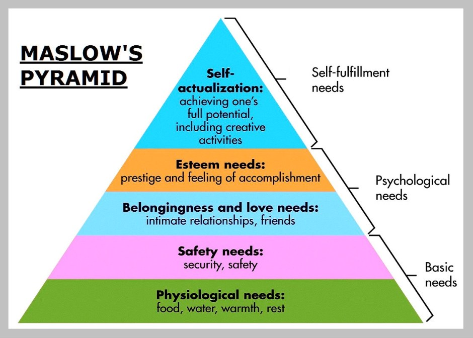 maslows-theory-hierarchy-of-needs