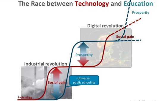 technology-and-education