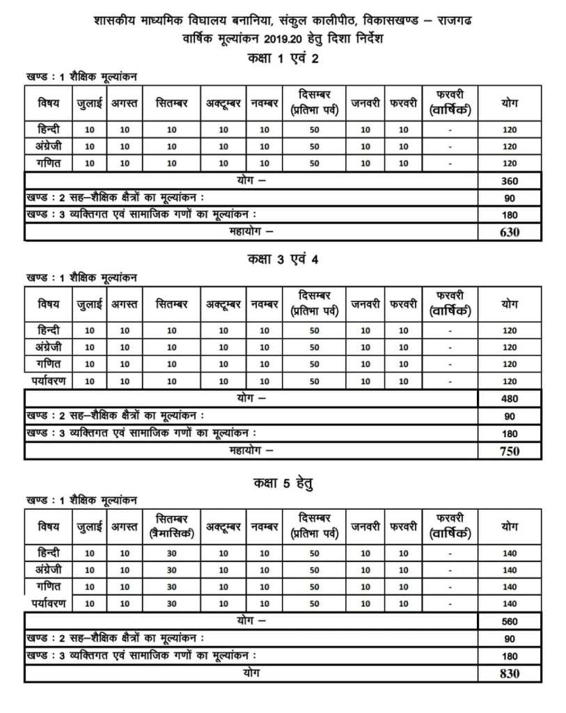 mark distribution for year 2019-20 result preparation