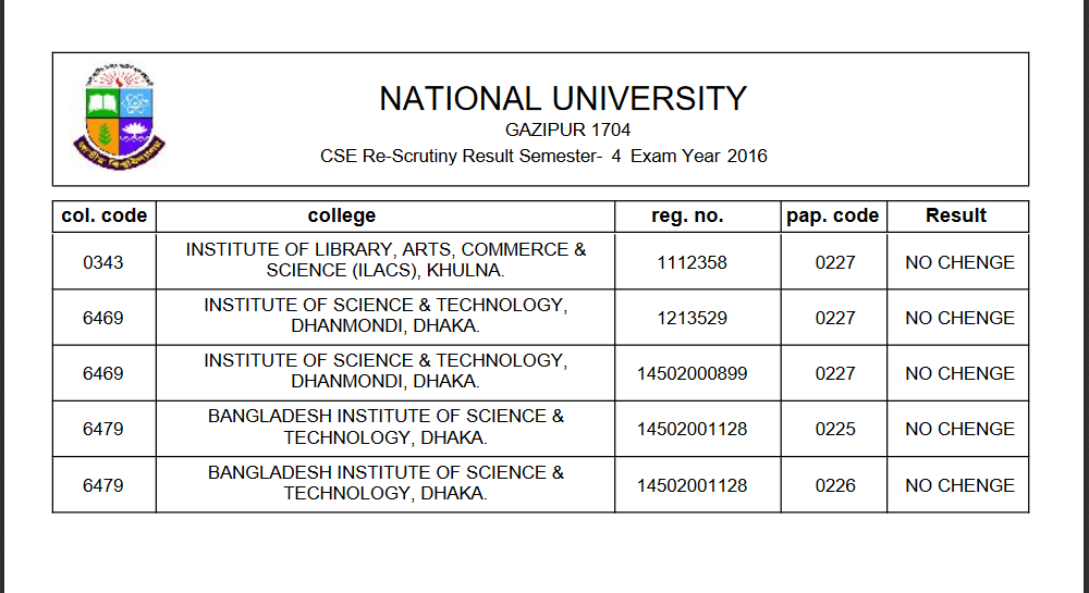National University Re-scrutiny Results Notice BED.Hons 2nd Year 4th Semester 2016 Re-Scrutiny Result,