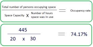 Occupancy Rate Formulae