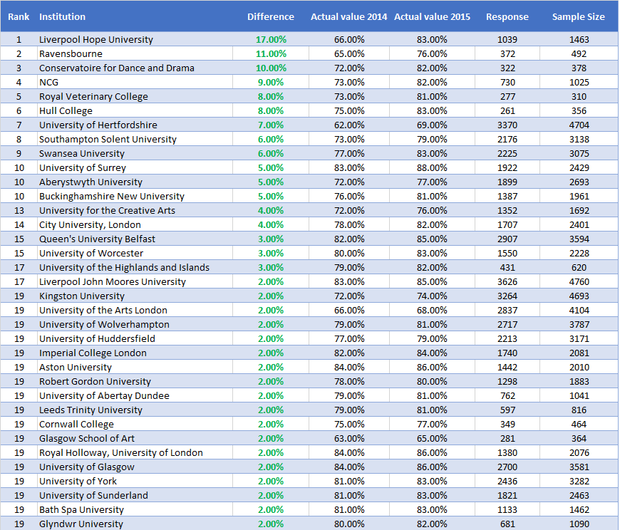 NSS Results Q13 Top 20 Increases