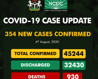 Nigeria coronavirus case now 45,244 with 354 new infections