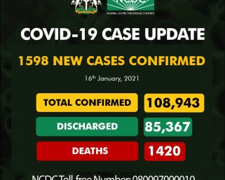 Nigeria records 1598 new coronavirus cases, 7 deaths