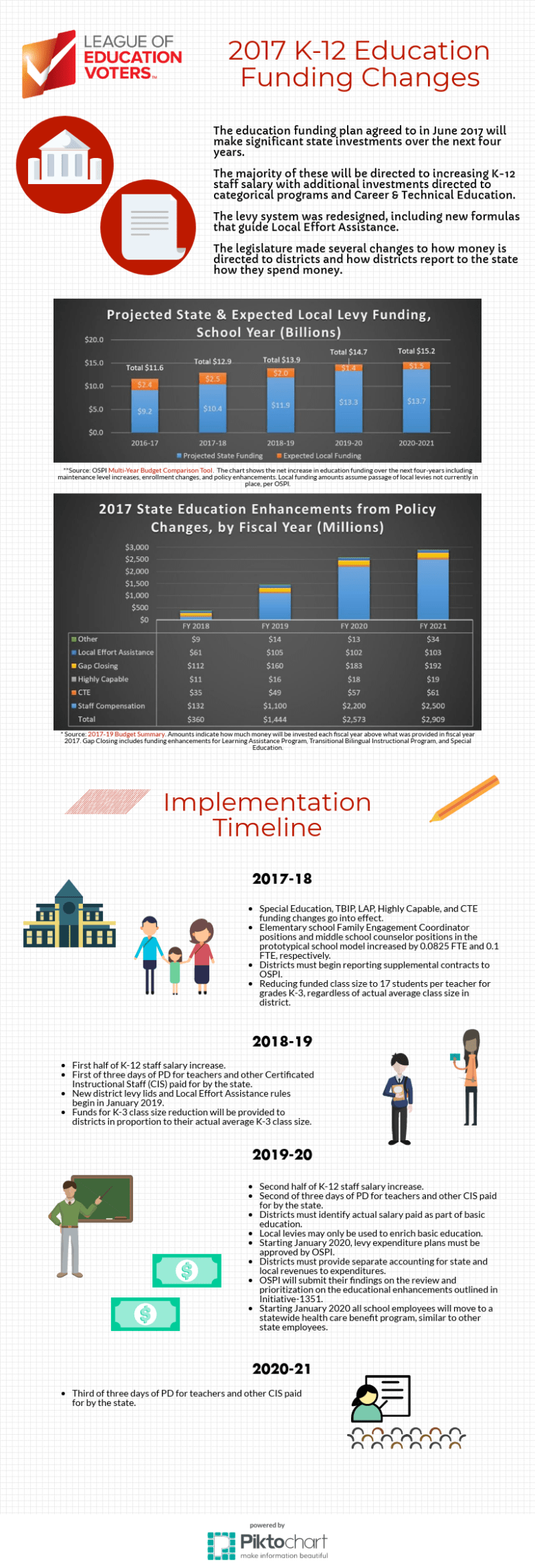 2017 K-12 Education Funding Changes Infographic