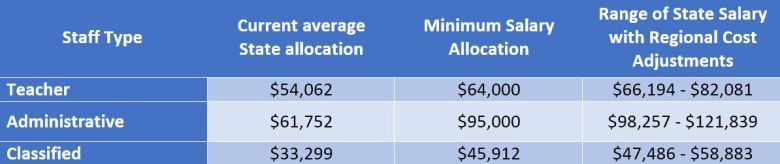Current & Future State K-12 Staff Salary Funding