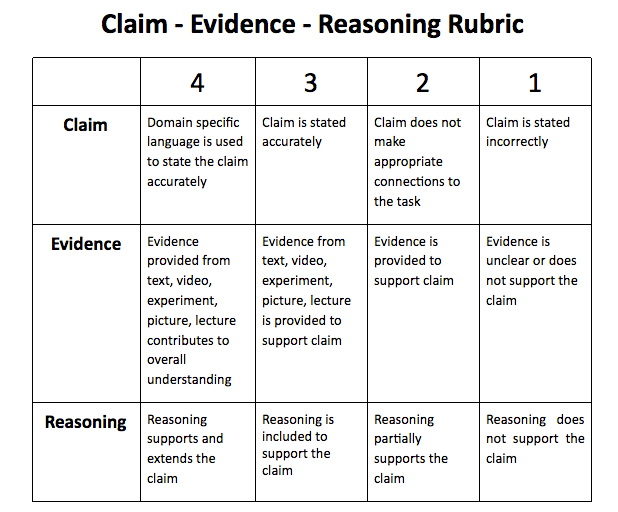 persuasive essay rubrics 6th grade This rubric is to help assess  the rubric was developed for sophomores writing a persuasive essay  this rubric is adapted from an evaluation form used to grade.