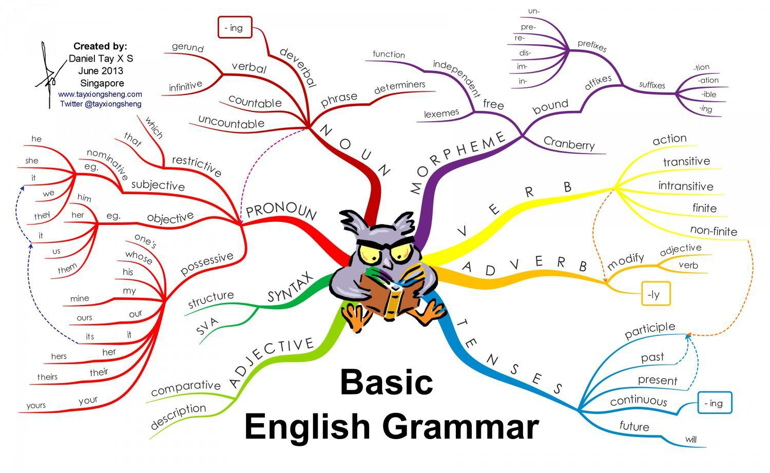 Do You Think Sentence Structure And Parts Of Speech Are The Basic Grammar Rules As There Are