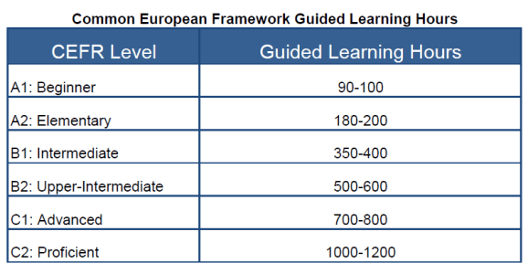 Number of hours required per cefr level