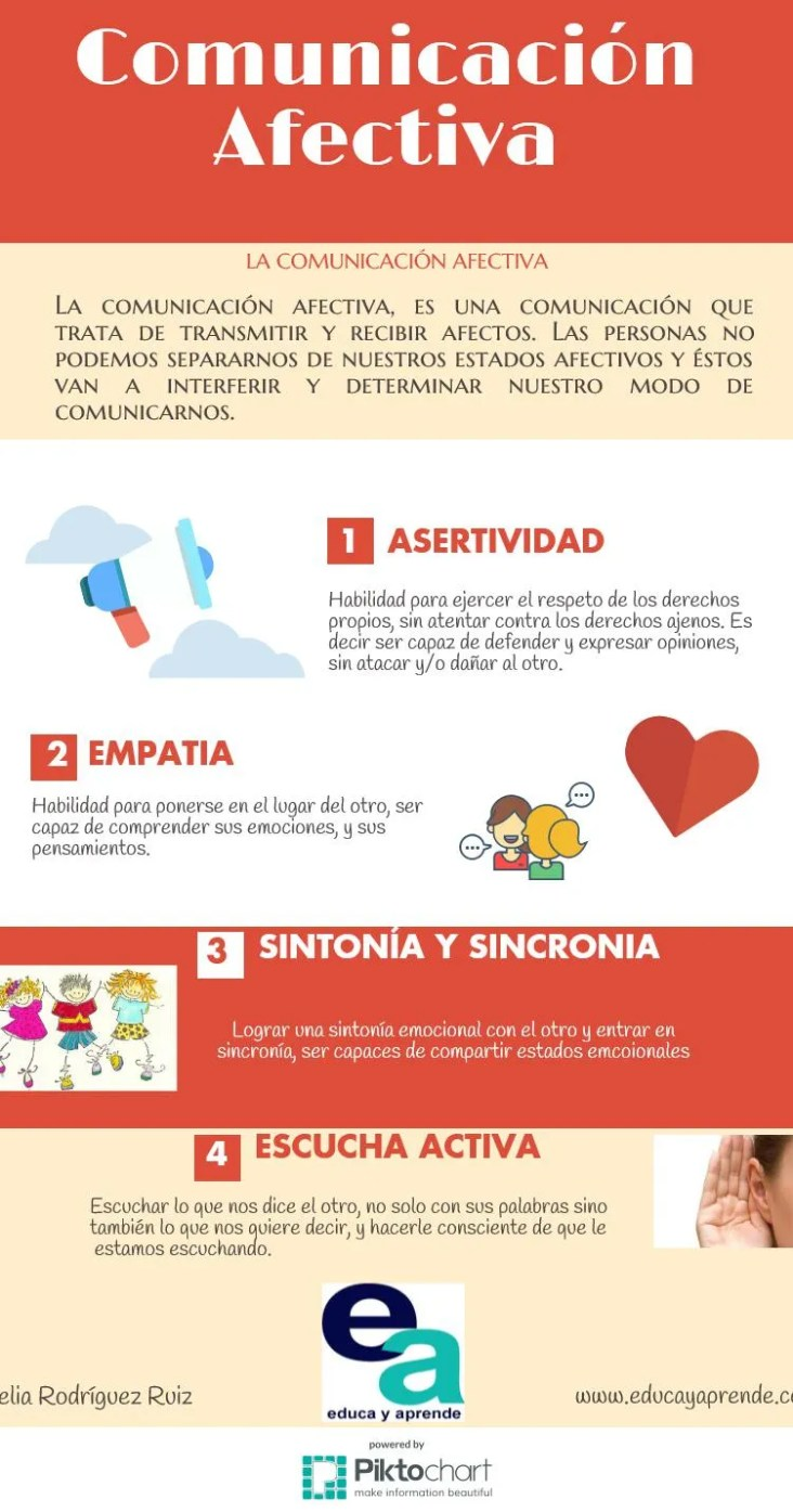 Infografía La comunicación afectiva