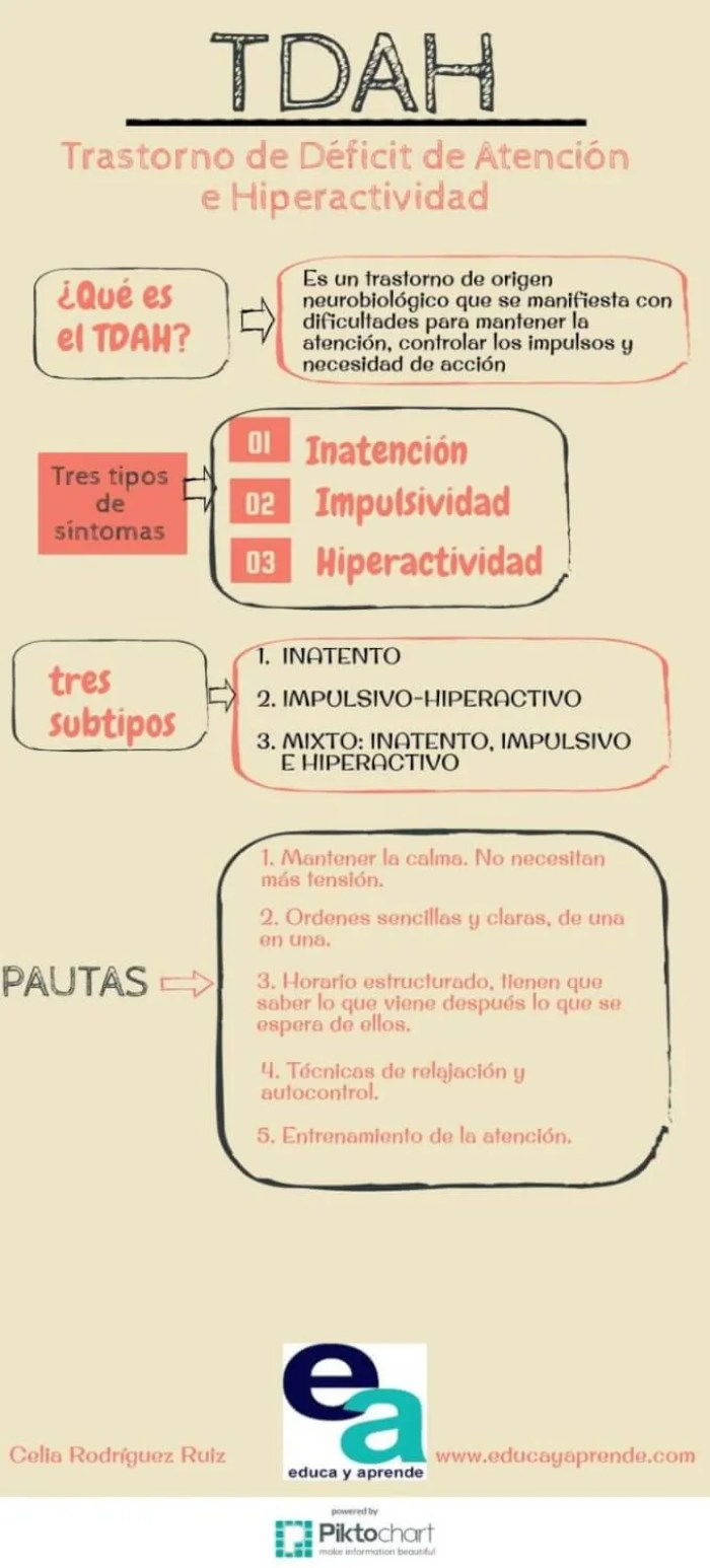 Infografia TDAH