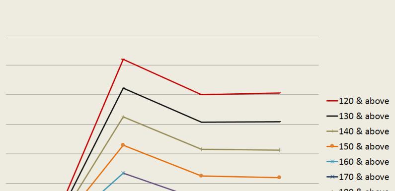 Candidates' UTME performance statistics (2015-2018)
