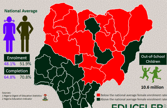 Primary School enrolment rate in Nigeria (State by State)