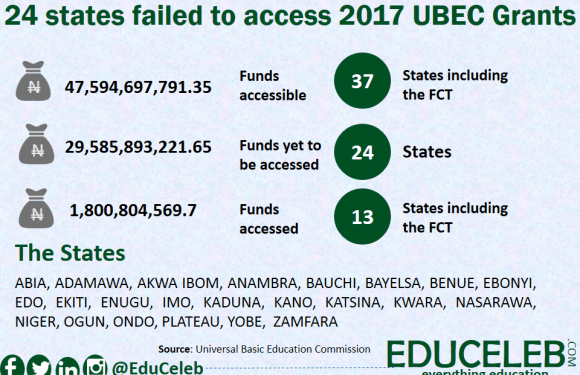 24 states failed to access N29.5 billion UBEC grants in 2017