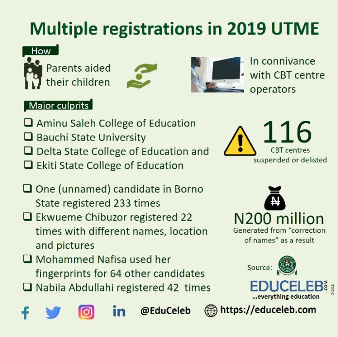 Multiple registration 2019 UTME