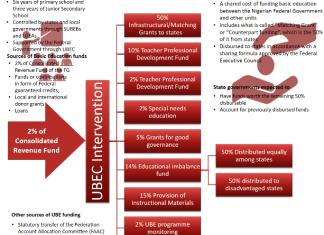 UBE Intervention Fund sharing