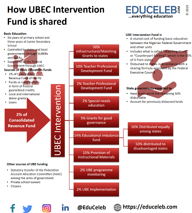 UBE Intervention Fund sharing