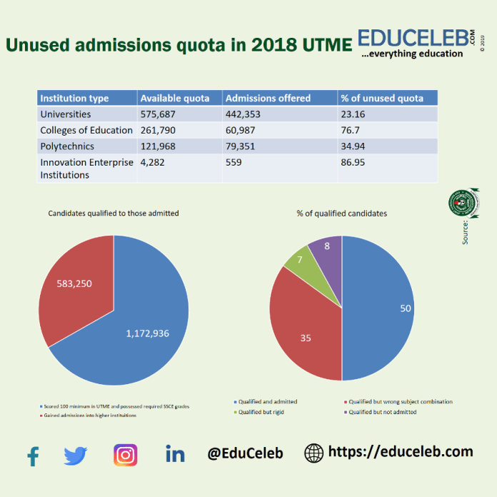 Admission quota not used in 2018 higher education admissions in Nigeria