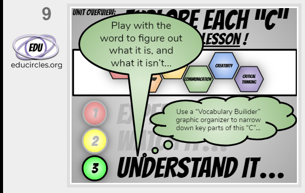 6Cs of Education Mini Lesson : Part 3 Understand the 6 C: Play with the learning skill trait to figure out what it is, and what it isn't. Use a Vocabulary Builder graphic organizer to narrow down key points of this 6C of Education