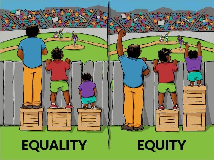 This version of the Equality vs Equity image is from Interaction Institute by artist Angus Maguire.