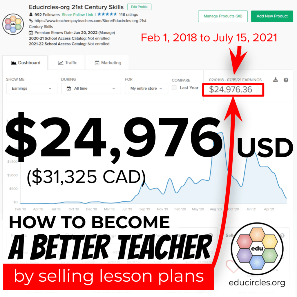 I've made $24,976 USD ($31,325 CAD) selling teacher resources on Teachers Pay Teachers from Feb 1, 2018 to July 15, 2021. Screenshot of TpT dashboard. How to become a better teacher by selling lesson plans.