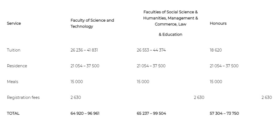 UCT Fees Structure 2022 For Science