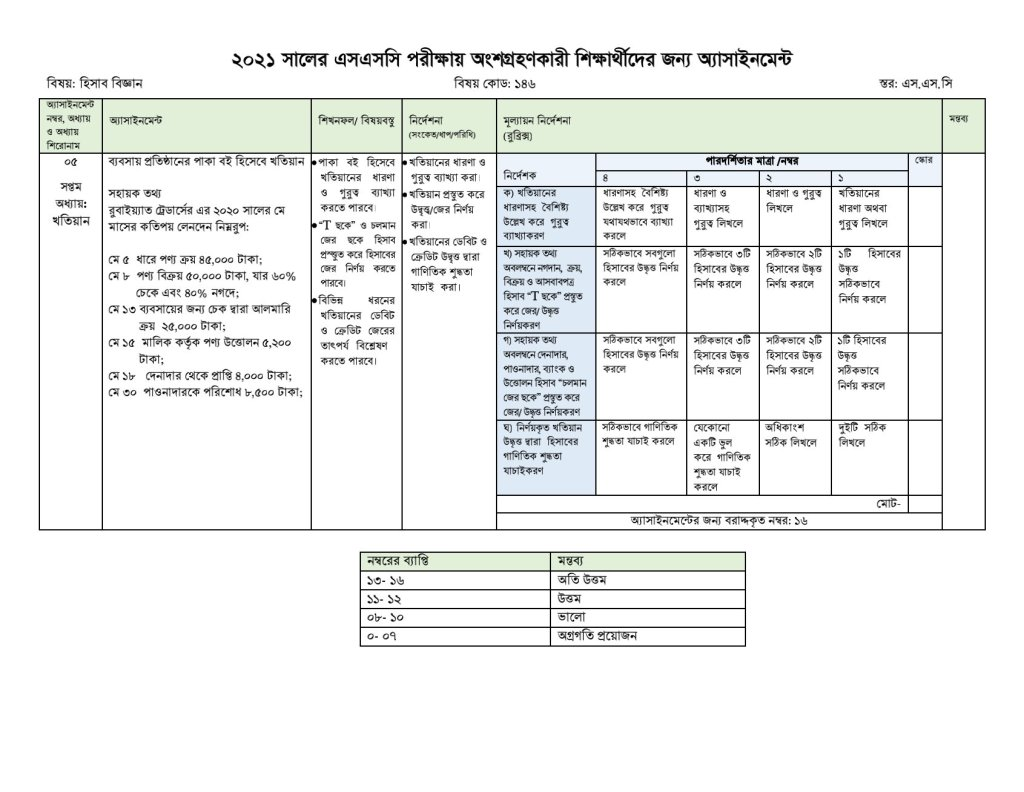 Ssc 2021 8th week accounting assignment solution