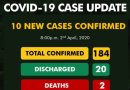 BREAKING: NCDC confirms 10 new cases as COVID-19 hits 184