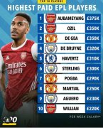 Highest Paid Premier League Players (Photos below)