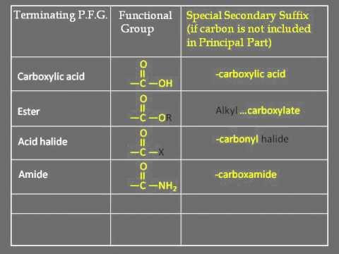Organic Chemistry Nomenclature Pdf