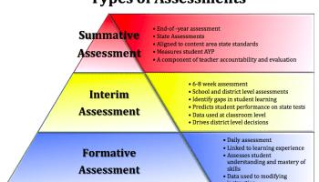 What is a Summative Assessment? - Edulastic Blog