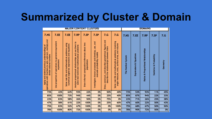 Data Summarized by Cluster and Domain