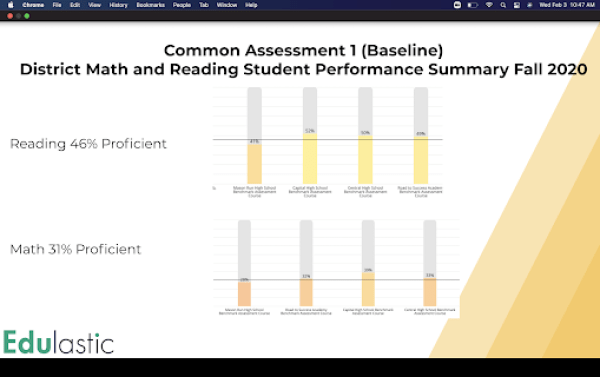 implement common assessment first CA (baseline) for district math and reading performance.