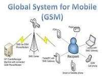 GSM Full-Form   What is Global System for Mobile Communications (GSM)