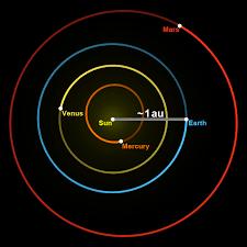 AU Full-Form | What is Astronomical Unit (AU)