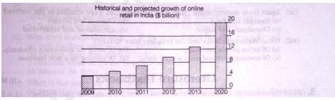 Historical and projected growth of online retail in India