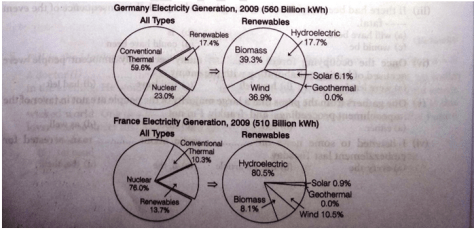 electricity generated in Germany and France