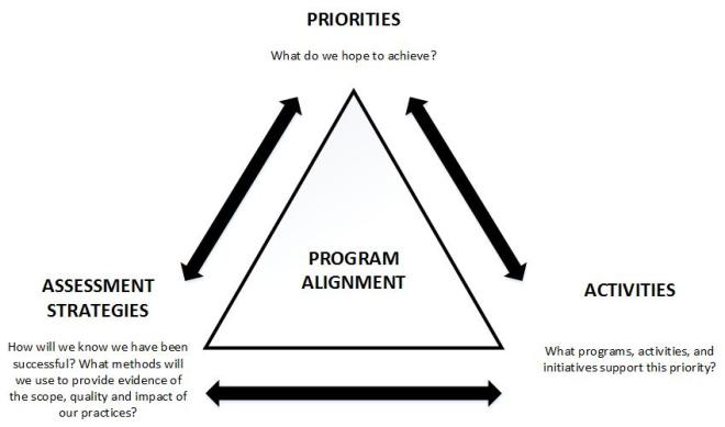 Program Alignment