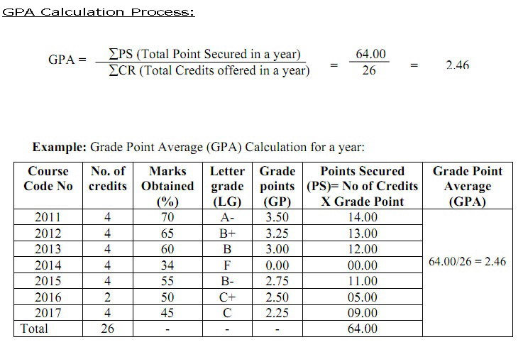 National University Grading System  Gpa Calculation  EduresultbdCom