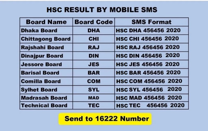 HSC Result 2020 by Teletalk SMS