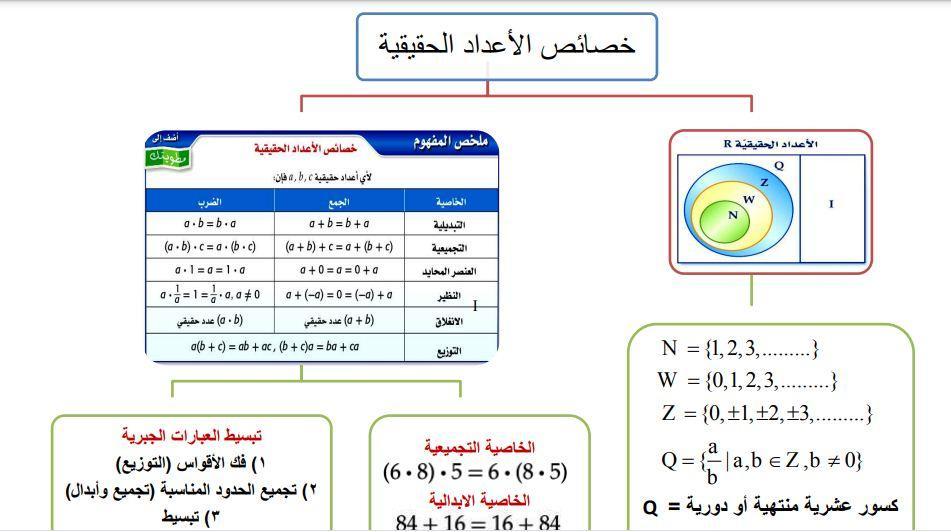 ملخص رياضيات 3 مقررات الوحدة الاولى
