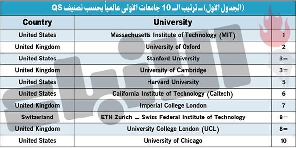 أفضل الجامعات في العالم.. جامعة AUM تحتل المرتبة الأولى في الكويت و33 عربياً و751 - 800 عالمياً