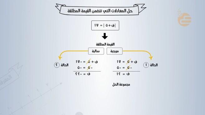معادله القيمه المطلقه للتمثيل المقابل ما هي؟