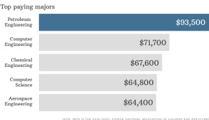 The top paying jobs according to MoneyCNN.com