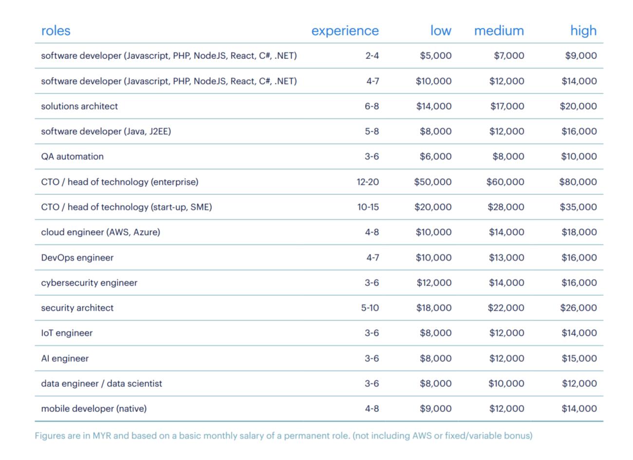 Randstad IT industry salary snapshot: 2021 Malaysia