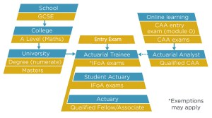 Institute and Faculty of Actuaries (IFoA)  UK Career Pathway after High School