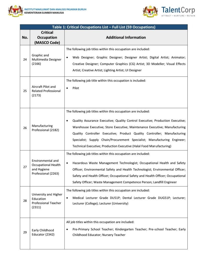 Critical Occupations List (COL) 2018/2019