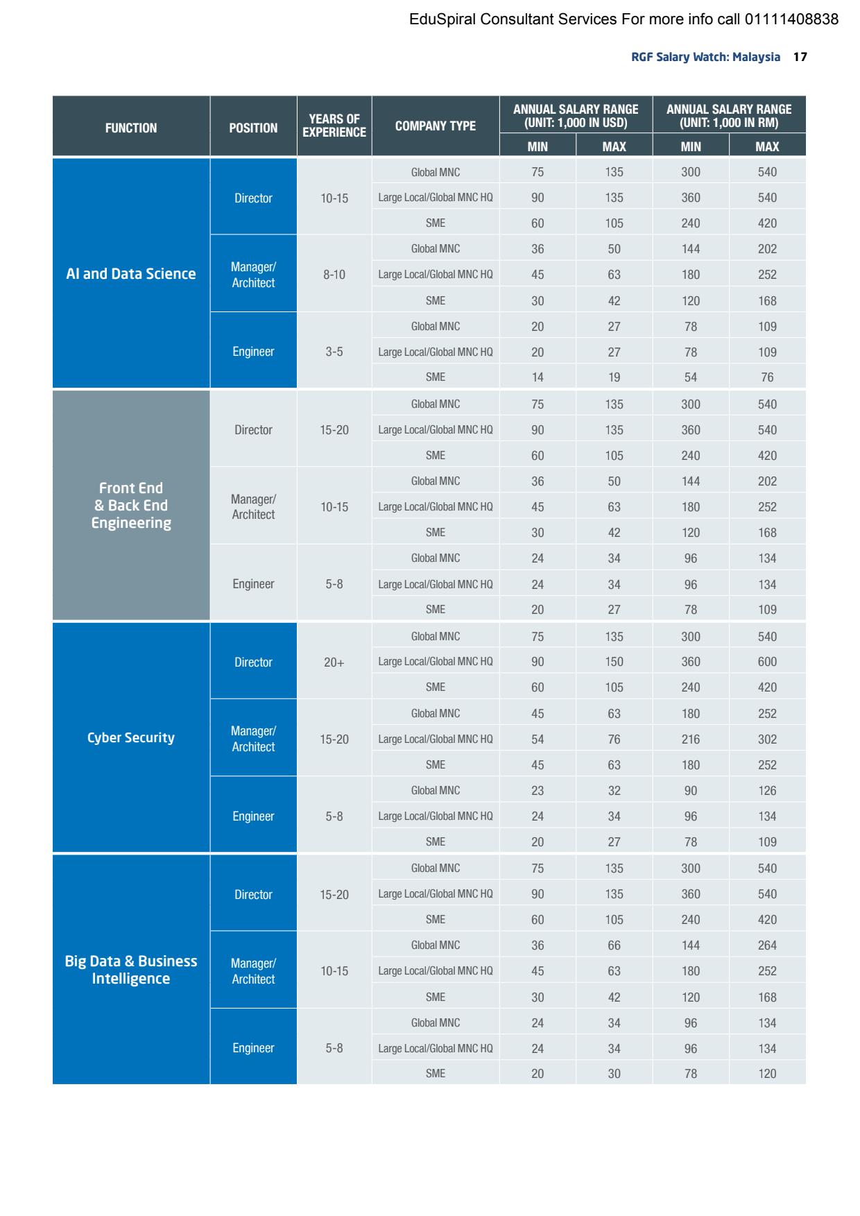 RGF Salary Watch 2020 Malaysia - Artificial Intelligence (AI)